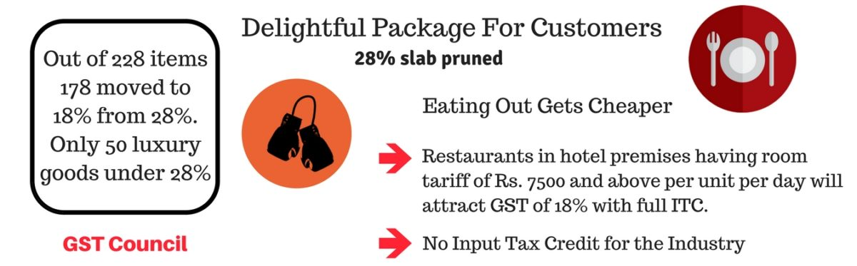 GST Council Slashes Rates on Nearly 200 Items