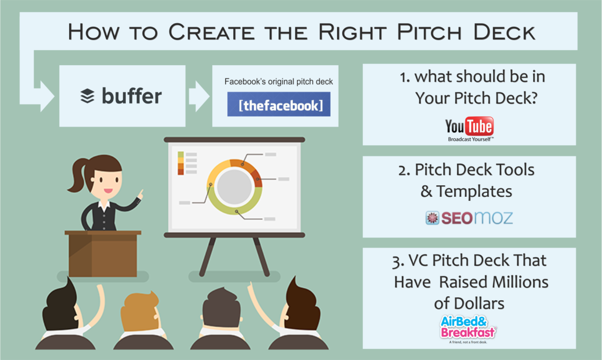 How to Create the Right Pitch Deck? 5 VC Pitch Decks For Inspiration